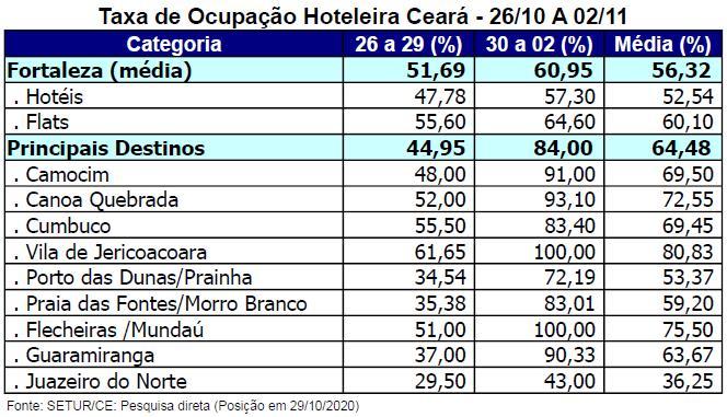 Graphic showing Flecheiras hotel occupancy in November